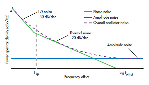 Phase Noise Example