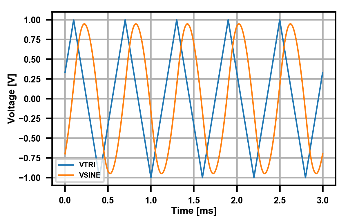 Tone Matrix Part 2 Oscillators Brady Salz Triangular Waveform Using Schmitt Trigger Not Bad Ltspice Tells Me I Get Around 6 Thd Which Is Fine For You Really Only See The Distortion Peaks They Still Look A Little Too Flat